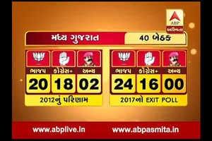 ગુજરાત વિધાનસભા ચૂંટણી એક્ઝિટ પોલઃ:2012 અને 2017માં ભાજપ અને કોંગ્રેસ વચ્ચે કેટલી બેઠકોનો તફાવત છે? જુઓ વીડિયો